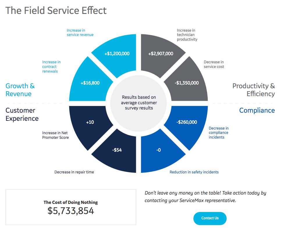 Digital Field Service Effect Calculator