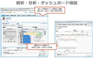 解析分析ダッシュボード機能