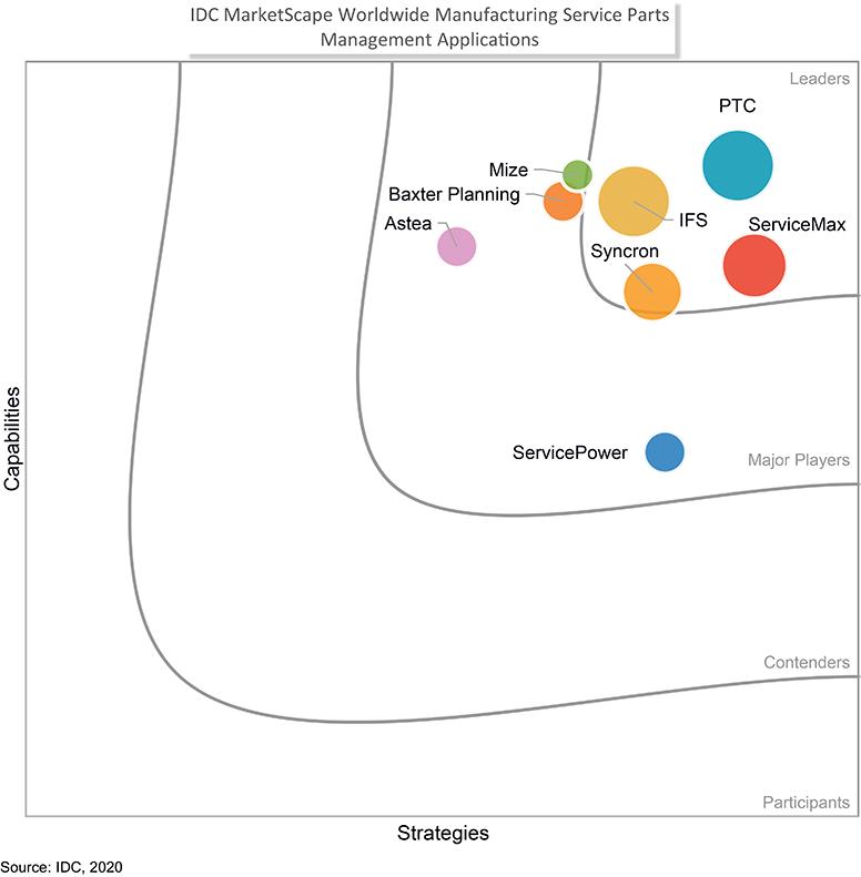 IDC MarketScape Report for Service Parts Management