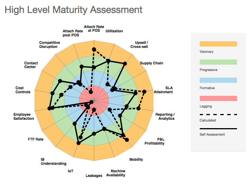 ServiceMax Maturity Assessment Tool