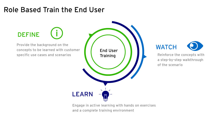 Train the End User