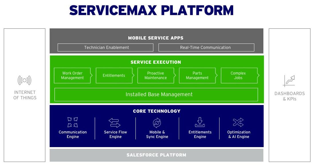 servicemax-platform