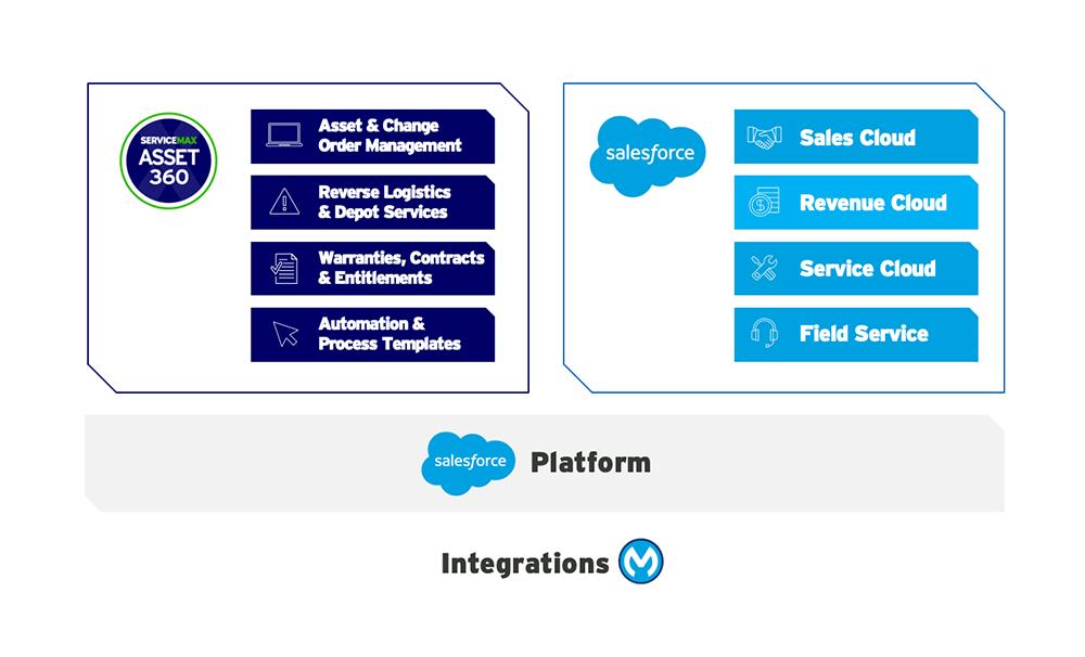 Diagram of Asset 360 on the Salesforce platform