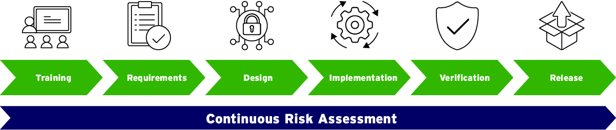 Continuous Risk Assessment
